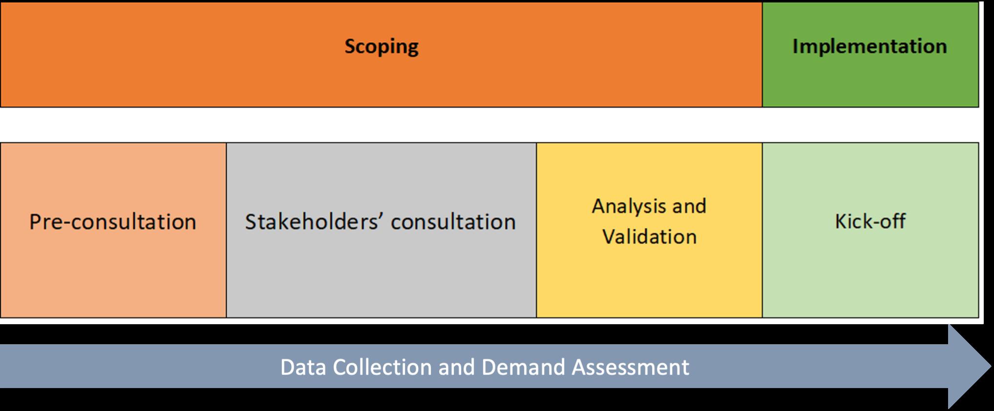 ACS demand assessment roadmap