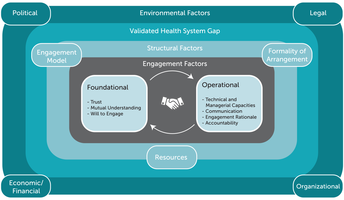 Factors for public-private engagement in mixed health systems