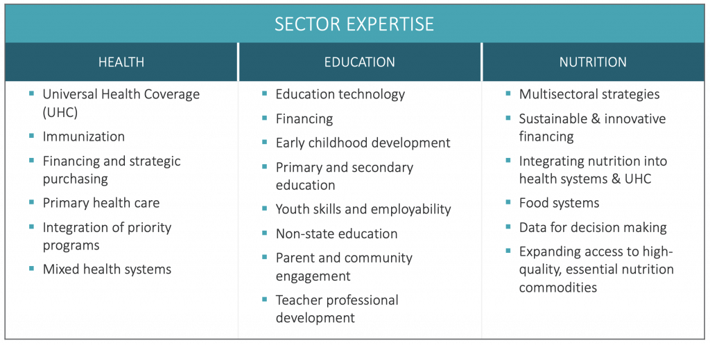 R4D Sector Expertise table