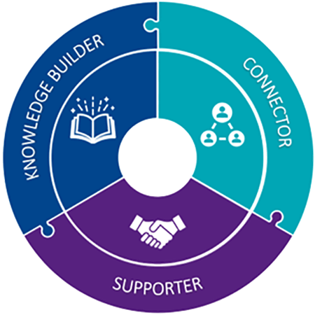 Knowledge Builder Connector Supporter graphic